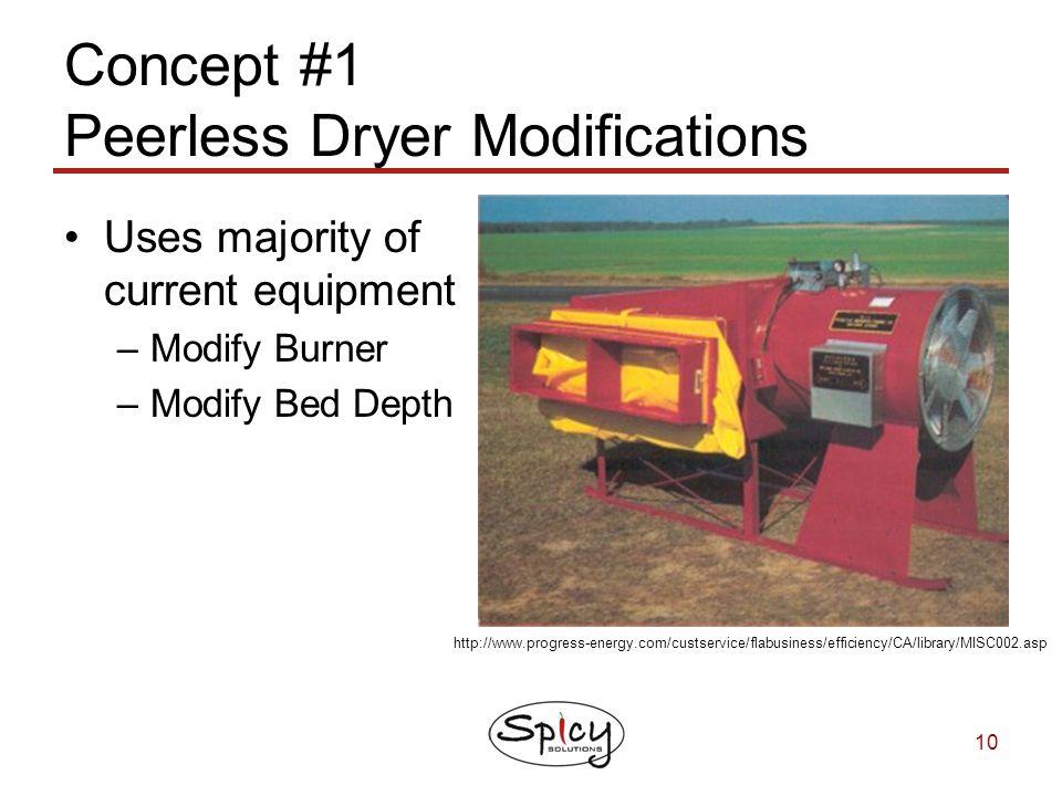 10 Concept #1 Peerless Dryer Modifications Uses majority of current equipment –Modify Burner –Modify Bed Depth http://www.progress-energy.com/custserv