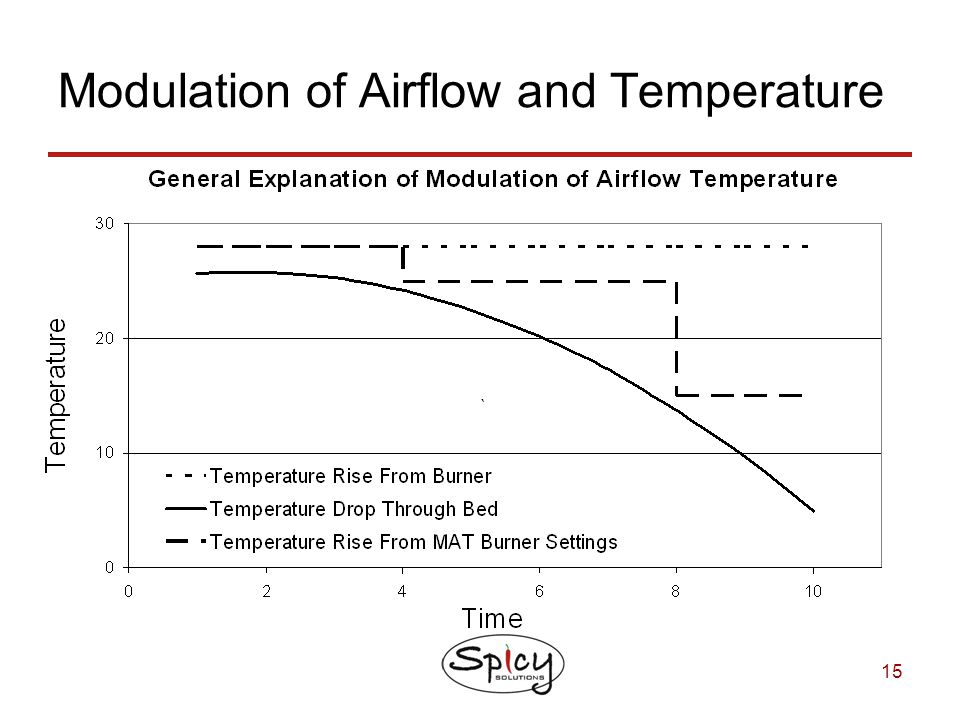 15 Modulation of Airflow and Temperature