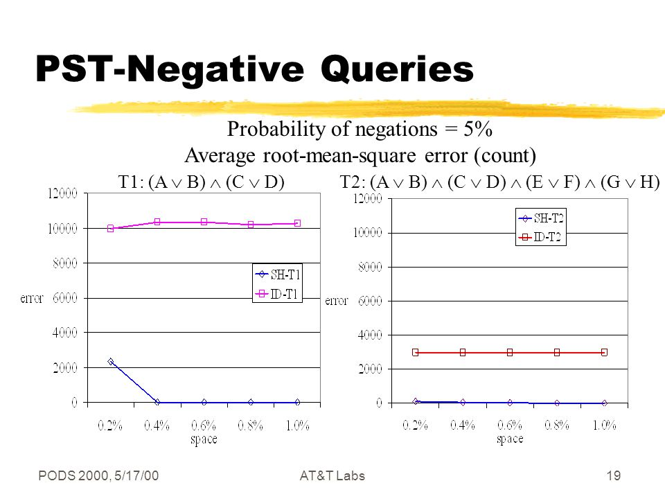 PODS 2000, 5/17/00AT&T Labs19 PST-Negative Queries Probability of negations = 5% Average root-mean-square error (count) T1: (A  B)  (C  D)T2: (A  B)  (C  D)  (E  F)  (G  H)