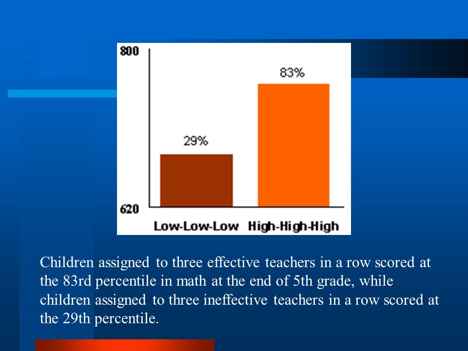 Children assigned to three effective teachers in a row scored at the 83rd percentile in math at the end of 5th grade, while children assigned to three ineffective teachers in a row scored at the 29th percentile.