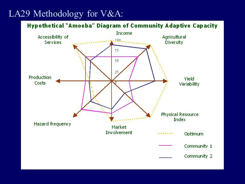 LA29 Methodology for V&A: