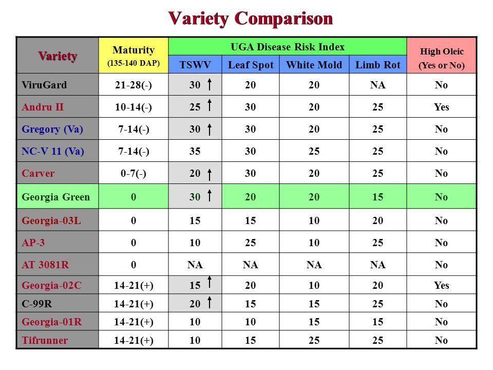 Variety Comparison Variety Maturity (135-140 DAP) UGA Disease Risk Index High Oleic (Yes or No) TSWVLeaf SpotWhite MoldLimb Rot ViruGard21-28(-)3020 NANo Andru II10-14(-)25302025Yes Gregory (Va)7-14(-)30 2025No NC-V 11 (Va)7-14(-)353025 No Carver0-7(-)20302025No Georgia Green03020 15No Georgia-03L015 1020No AP-3010251025No AT 3081R0NA No Georgia-02C14-21(+)15201020Yes C-99R14-21(+)2015 25No Georgia-01R14-21(+)10 15 No Tifrunner14-21(+)101525 No