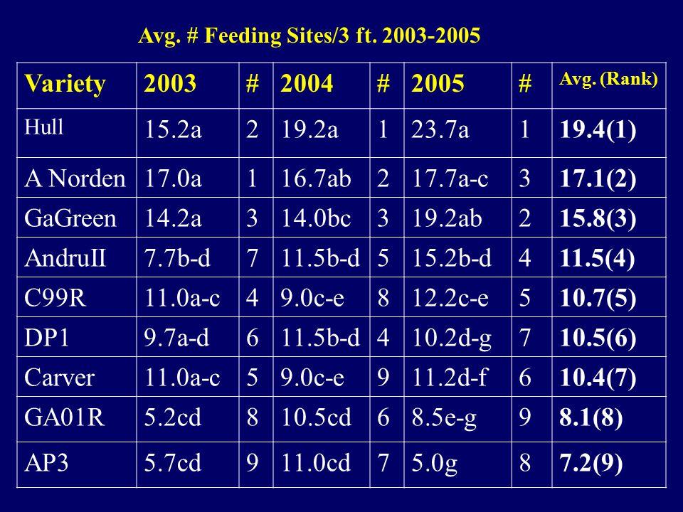 Variety2003#2004#2005# Avg.