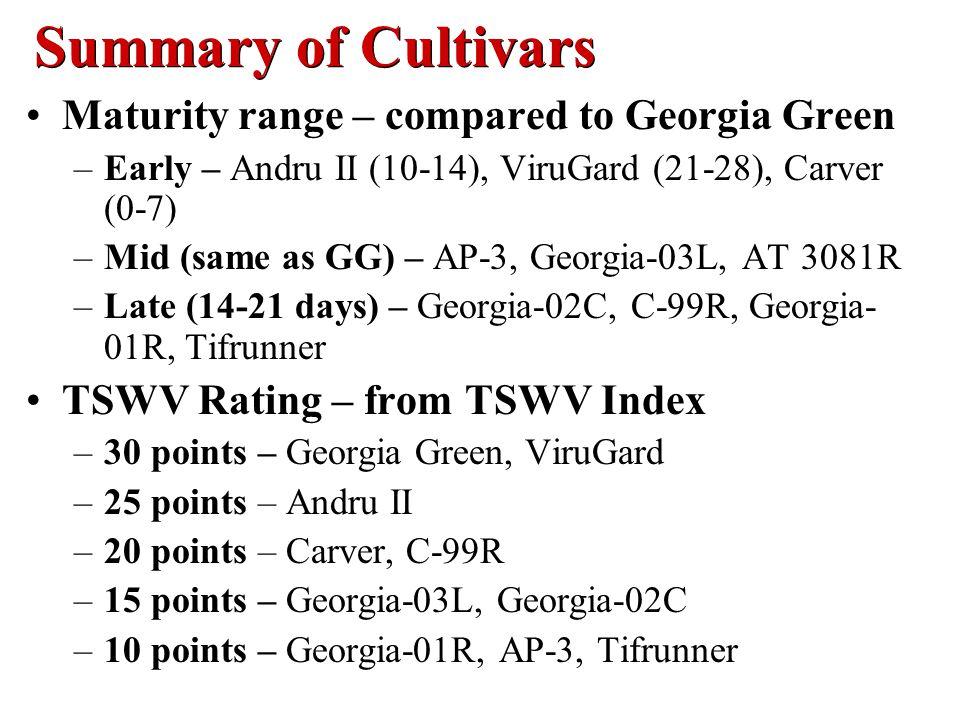 Summary of Cultivars Maturity range – compared to Georgia Green –Early – Andru II (10-14), ViruGard (21-28), Carver (0-7) –Mid (same as GG) – AP-3, Georgia-03L, AT 3081R –Late (14-21 days) – Georgia-02C, C-99R, Georgia- 01R, Tifrunner TSWV Rating – from TSWV Index –30 points – Georgia Green, ViruGard –25 points – Andru II –20 points – Carver, C-99R –15 points – Georgia-03L, Georgia-02C –10 points – Georgia-01R, AP-3, Tifrunner