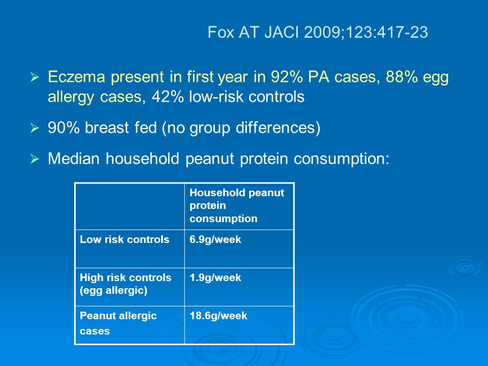 Fox AT JACI 2009;123:417-23   Eczema present in first year in 92% PA cases, 88% egg allergy cases, 42% low-risk controls   90% breast fed (no group differences)   Median household peanut protein consumption: Household peanut protein consumption Low risk controls6.9g/week High risk controls (egg allergic) 1.9g/week Peanut allergic cases 18.6g/week