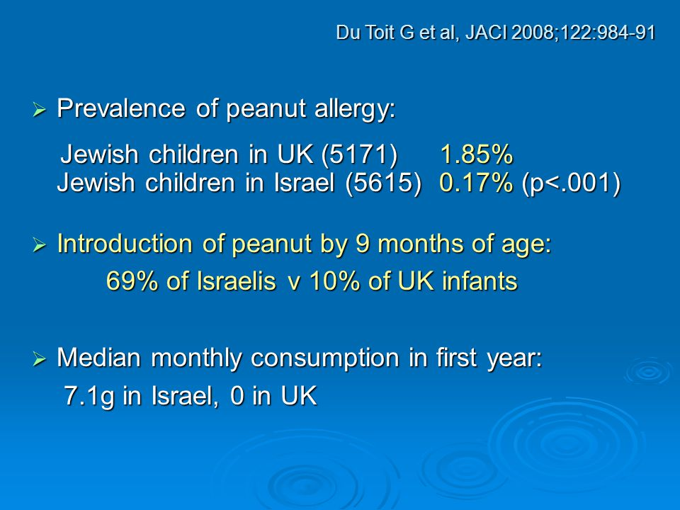  Prevalence of peanut allergy: Jewish children in UK (5171)1.85% Jewish children in Israel (5615)0.17% (p<.001) Jewish children in UK (5171)1.85% Jewish children in Israel (5615)0.17% (p<.001)  Introduction of peanut by 9 months of age: 69% of Israelis v 10% of UK infants 69% of Israelis v 10% of UK infants  Median monthly consumption in first year: 7.1g in Israel, 0 in UK 7.1g in Israel, 0 in UK Du Toit G et al, JACI 2008;122:984-91
