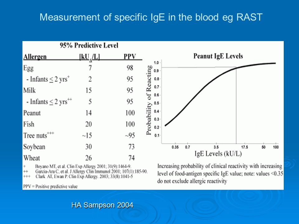 Measurement of specific IgE in the blood eg RAST HA Sampson 2004