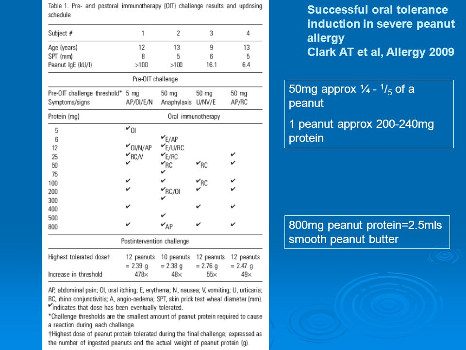 Successful oral tolerance induction in severe peanut allergy Clark AT et al, Allergy 2009 800mg peanut protein=2.5mls smooth peanut butter 50mg approx ¼ - 1 / 5 of a peanut 1 peanut approx 200-240mg protein