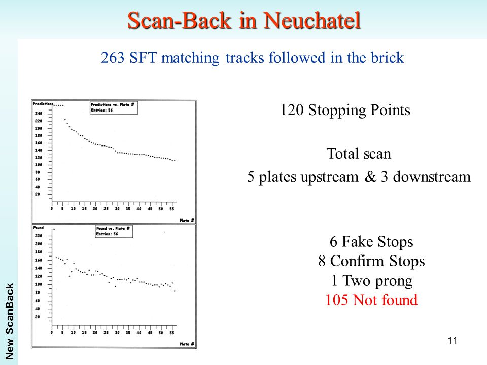 11 Scan-Back in Neuchatel 263 SFT matching tracks followed in the brick New ScanBack 120 Stopping Points 6 Fake Stops 8 Confirm Stops 1 Two prong 105 Not found Total scan 5 plates upstream & 3 downstream