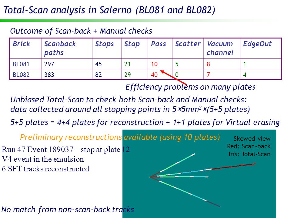 12 Total-Scan analysis in Salerno (BL081 and BL082) Outcome of Scan-back + Manual checks BrickScanback paths StopsStopPassScatterVacuum channel EdgeOut BL081297452110581 BL082383822940074 Efficiency problems on many plates Unbiased Total-Scan to check both Scan-back and Manual checks: data collected around all stopping points in 5×5mm 2 ×(5+5 plates) 5+5 plates = 4+4 plates for reconstruction + 1+1 plates for Virtual erasing Preliminary reconstructions available (using 10 plates) Skewed view Red: Scan-back Iris: Total-Scan Run 47 Event 189037 – stop at plate 12 V4 event in the emulsion 6 SFT tracks reconstructed No match from non-scan-back tracks