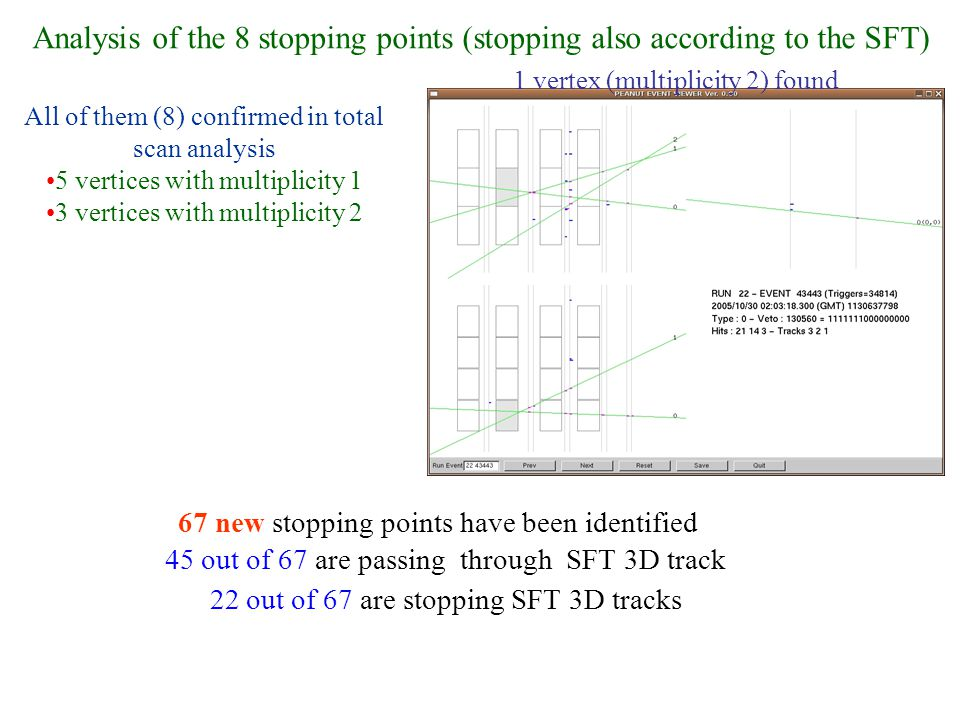 Analysis of the 8 stopping points (stopping also according to the SFT) All of them (8) confirmed in total scan analysis 5 vertices with multiplicity 1 3 vertices with multiplicity 2 1 vertex (multiplicity 2) found 67 new stopping points have been identified 45 out of 67 are passing through SFT 3D track 22 out of 67 are stopping SFT 3D tracks