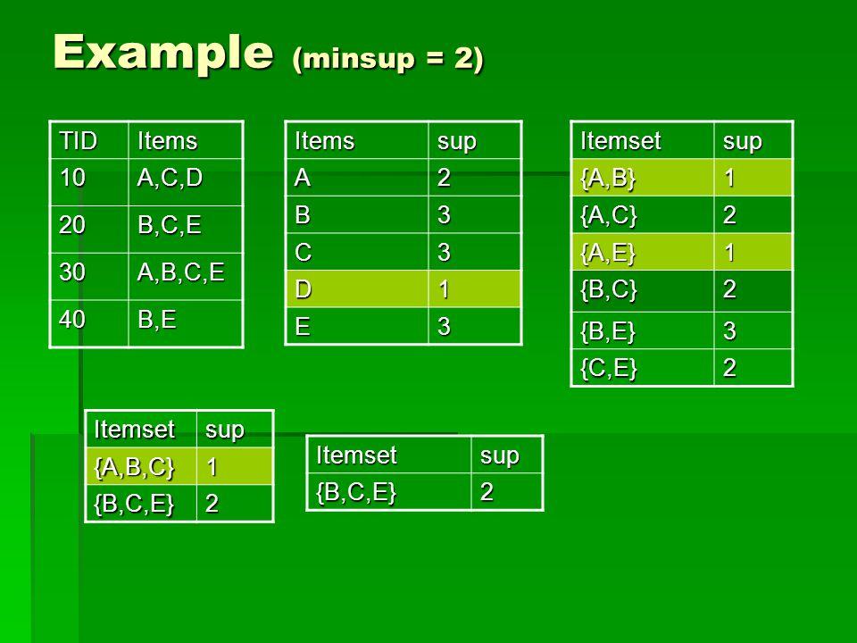 Example (minsup = 2) TIDItems 10A,C,D 20B,C,E 30A,B,C,E 40B,EItemssupA2 B3 C3 D1 E3Itemsetsup{A,B}1 {A,C}2 {A,E}1 {B,C}2 {B,E}3 {C,E}2 Itemsetsup{A,B,C}1 {B,C,E}2 Itemsetsup{B,C,E}2
