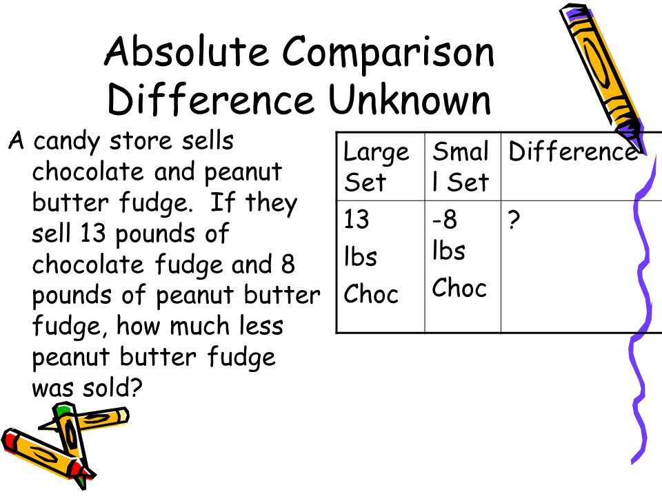Absolute Comparison Difference Unknown A candy store sells chocolate and peanut butter fudge. If they sell 13 pounds of chocolate fudge and 8 pounds o