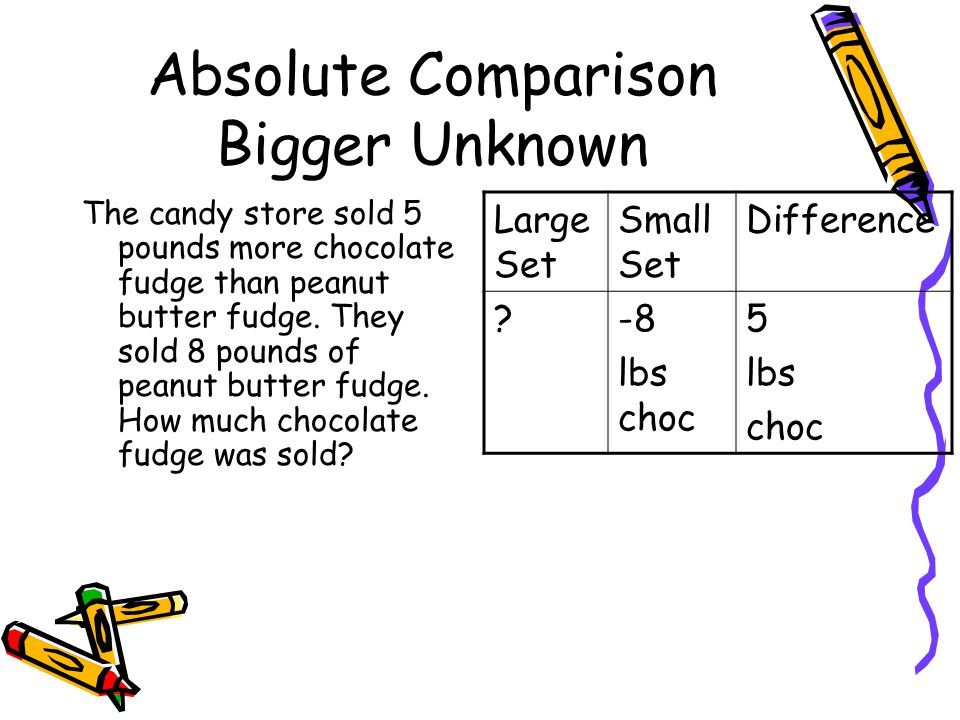 Absolute Comparison Bigger Unknown The candy store sold 5 pounds more chocolate fudge than peanut butter fudge. They sold 8 pounds of peanut butter fu