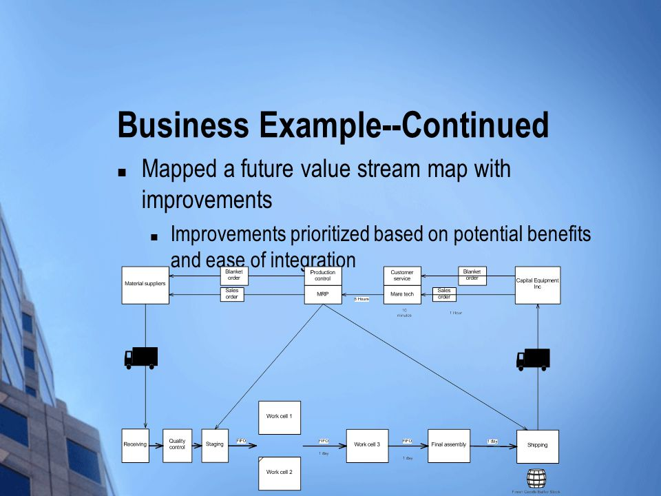 Business Example--Continued Mapped a future value stream map with improvements Improvements prioritized based on potential benefits and ease of integration