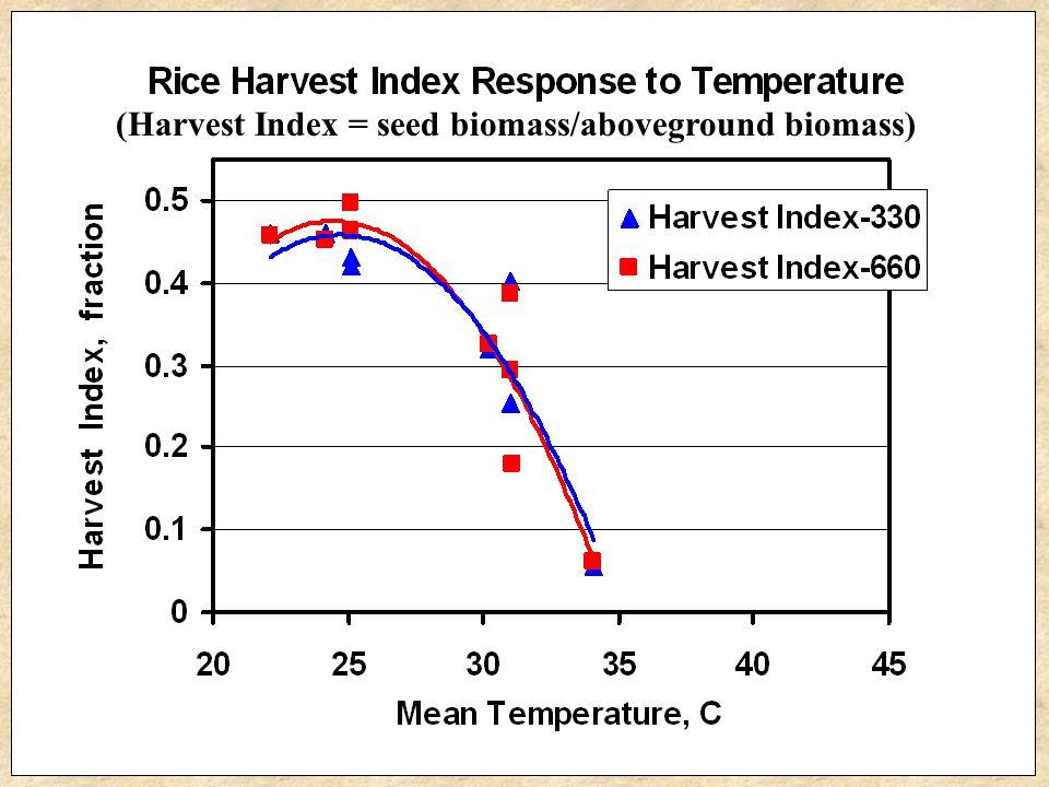 (Harvest Index = seed biomass/aboveground biomass)