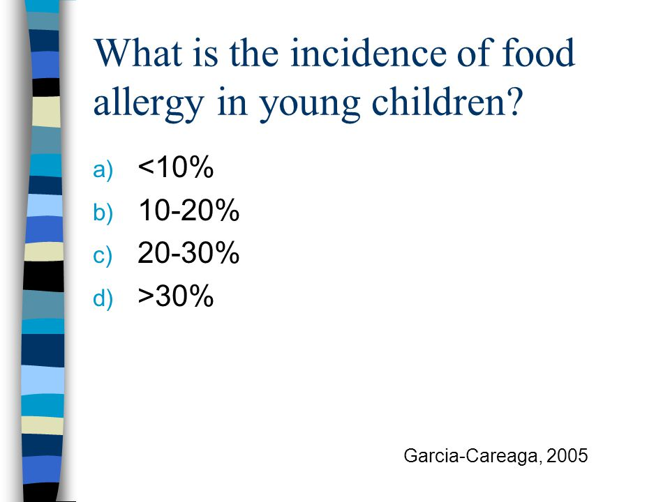 What is the incidence of food allergy in young children.