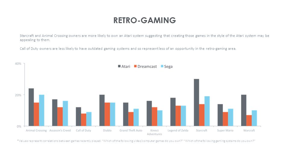 Starcraft and Animal Crossing owners are more likely to own an Atari system suggesting that creating those games in the style of the Atari system may be appealing to them.