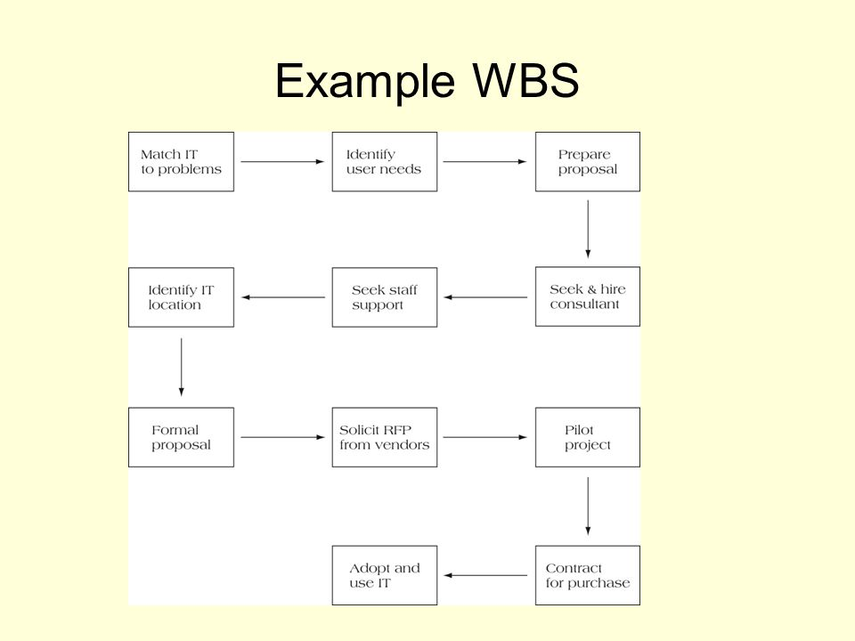 Example WBS