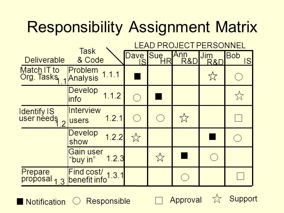 Responsibility Assignment Matrix Notification Responsible Support Approval LEAD PROJECT PERSONNEL Bob IS DaveSue HR Ann R&D Jim R&D Task & CodeDeliverable IS Match IT to Org.