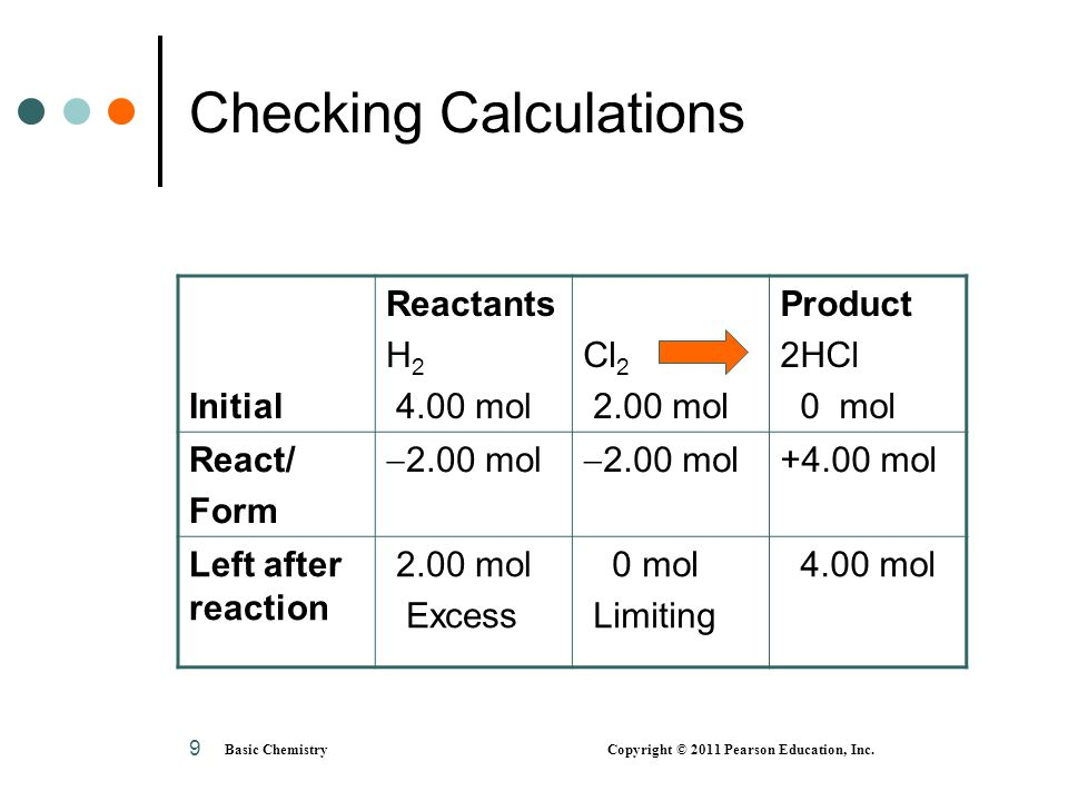 Basic Chemistry Copyright © 2011 Pearson Education, Inc. 9 Checking Calculations Initial Reactants H 2 4.00 mol Cl 2 2.00 mol Product 2HCl 0 mol React