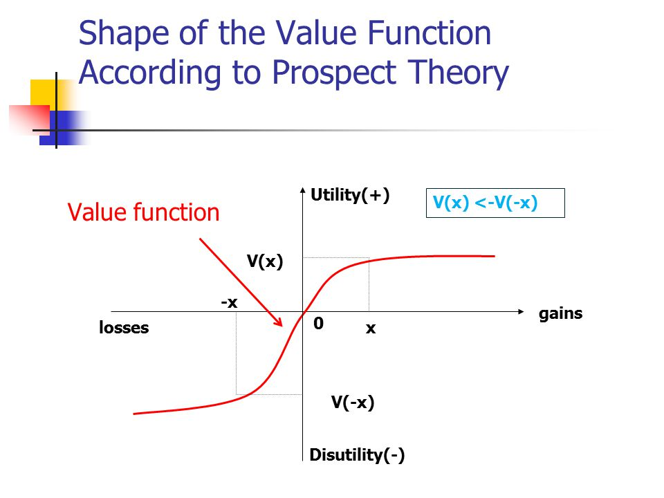 Shape of the Value Function According to Prospect Theory -x x V(-x) V(x) gains Utility(+) 0 losses Disutility(-) V(x) <-V(-x) Value function