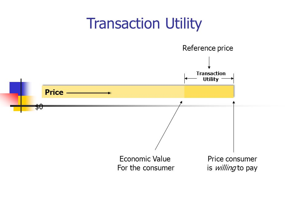 Transaction Utility Price consumer is willing to pay Economic Value For the consumer Price Transaction Utility $0 Reference price