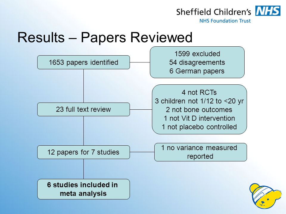 Results – Papers Reviewed 1653 papers identified 1599 excluded 54 disagreements 6 German papers 23 full text review 4 not RCTs 3 children not 1/12 to <20 yr 2 not bone outcomes 1 not Vit D intervention 1 not placebo controlled 6 studies included in meta analysis 1 no variance measured reported 12 papers for 7 studies