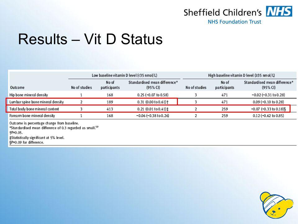 Results – Vit D Status