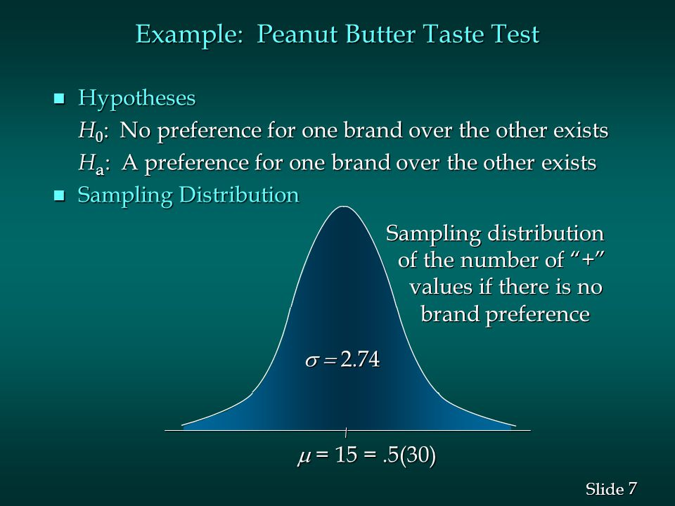 7 7 Slide n Hypotheses H 0 : No preference for one brand over the other exists H a : A preference for one brand over the other exists n Sampling Distribution  2.74 Sampling distribution of the number of + values if there is no brand preference Sampling distribution of the number of + values if there is no brand preference  = 15 =.5(30)  = 15 =.5(30) Example: Peanut Butter Taste Test