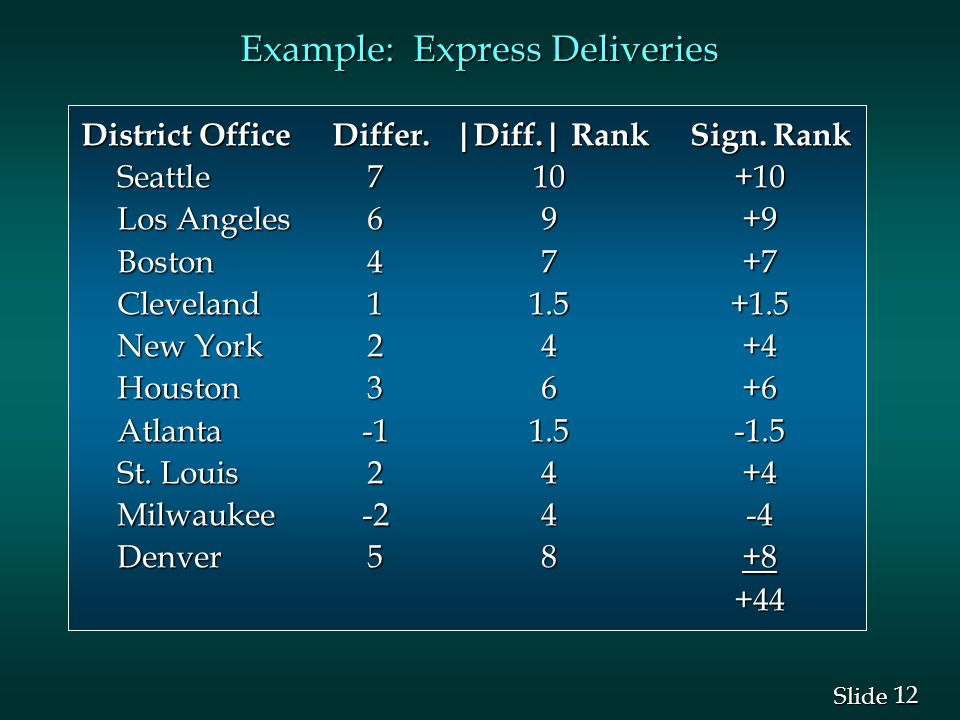 12 Slide Example: Express Deliveries District Office Differ. |Diff.| Rank Sign. Rank Seattle710+10 Los Angeles69+9 Boston47+7 Cleveland11.5+1.5 New Yo