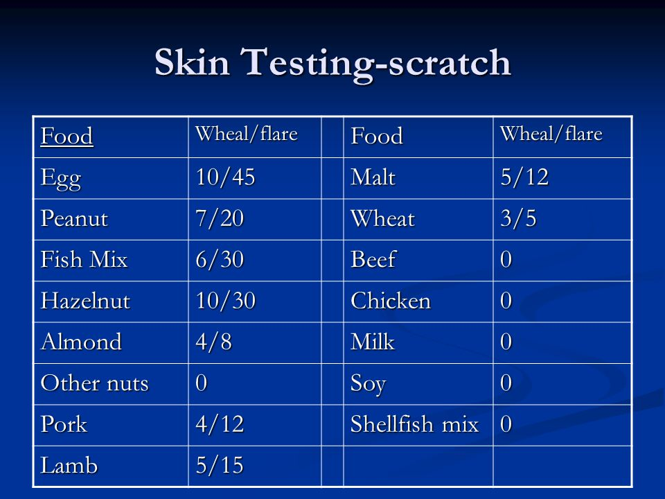 Skin Testing-scratch FoodWheal/flareFoodWheal/flare Egg10/45Malt5/12 Peanut7/20Wheat3/5 Fish Mix 6/30Beef0 Hazelnut10/30Chicken0 Almond4/8Milk0 Other nuts 0Soy0 Pork4/12 Shellfish mix 0 Lamb5/15