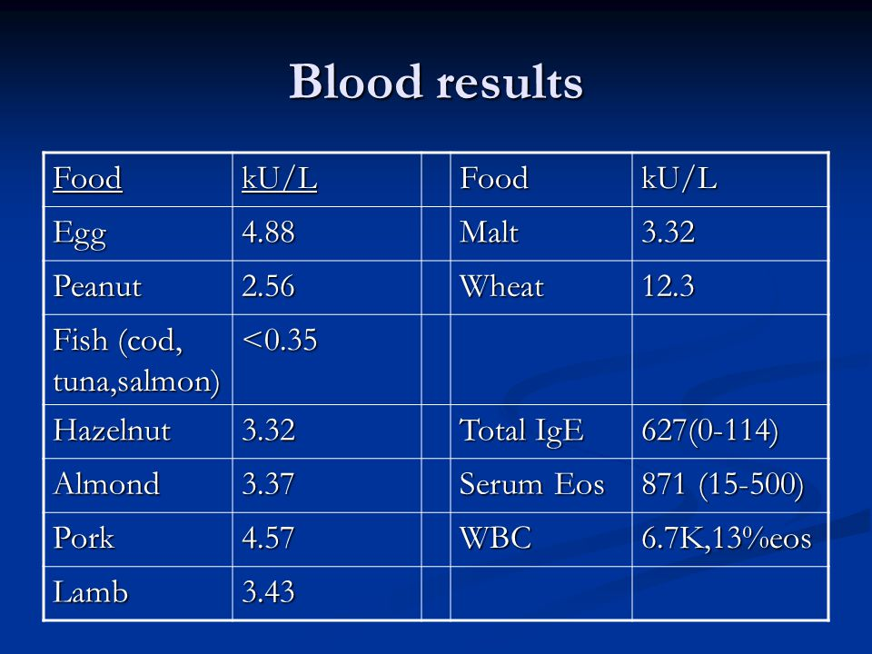 Blood results FoodkU/LFoodkU/L Egg4.88Malt3.32 Peanut2.56Wheat12.3 Fish (cod, tuna,salmon) <0.35 Hazelnut3.32 Total IgE 627(0-114) Almond3.37 Serum Eos 871 (15-500) Pork4.57WBC6.7K,13%eos Lamb3.43
