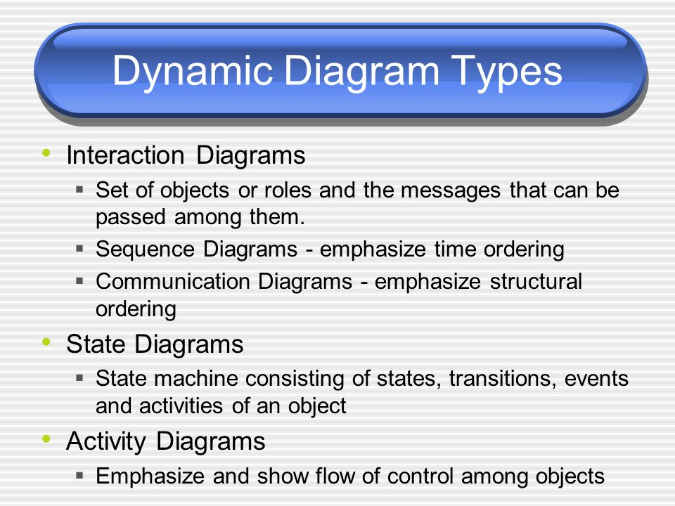 Dynamic Diagram Types Interaction Diagrams  Set of objects or roles and the messages that can be passed among them.