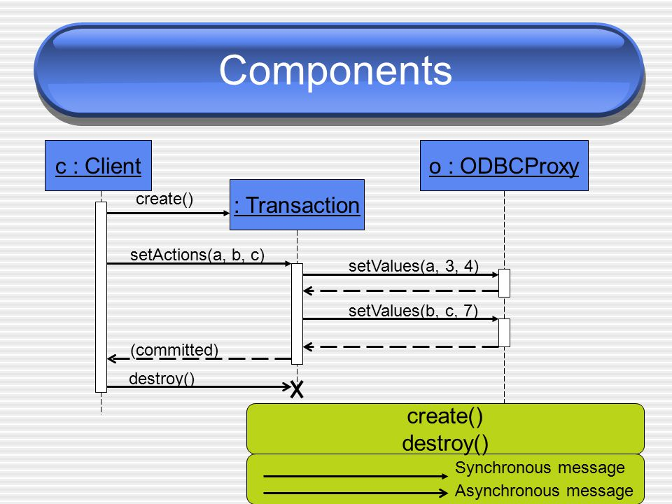 Components c : Client : Transaction o : ODBCProxy create() setActions(a, b, c) setValues(a, 3, 4) setValues(b, c, 7) (committed) destroy() Synchronous