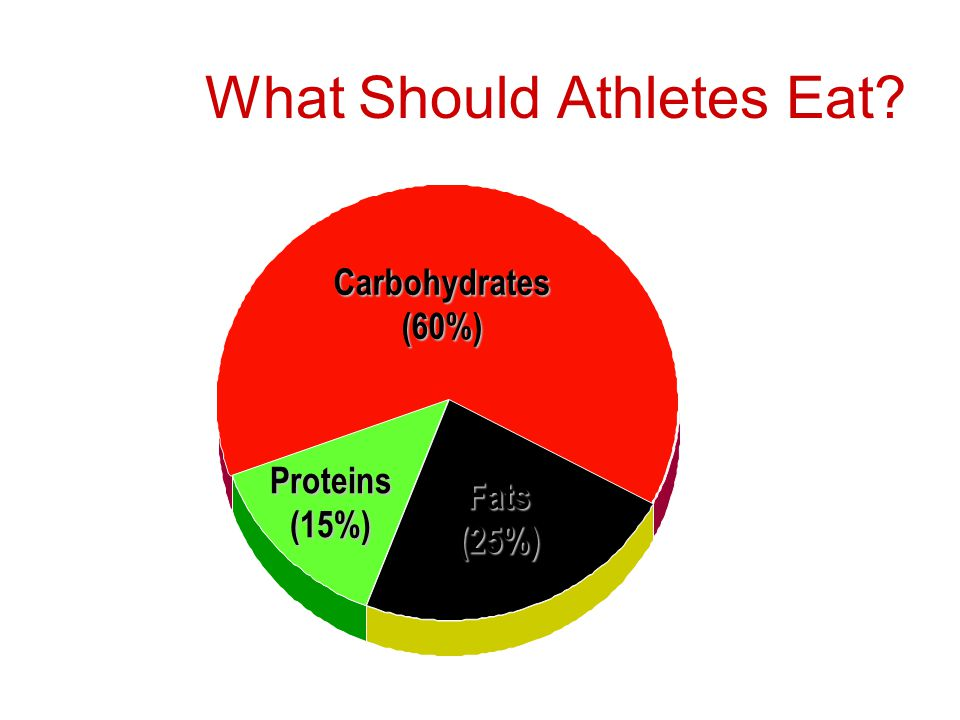 Carbohydrates (60%) Proteins (15%) Fats (25%) What Should Athletes Eat?