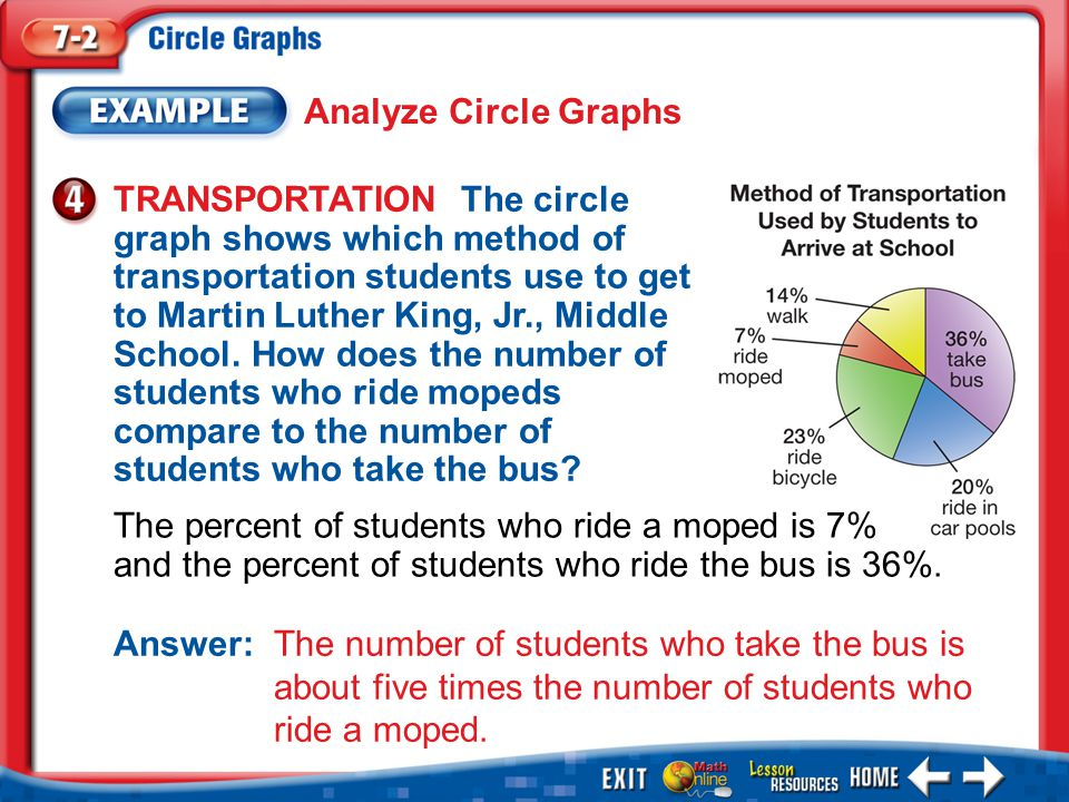 Example 4 TRANSPORTATION The circle graph shows which method of transportation students use to get to Martin Luther King, Jr., Middle School. How does