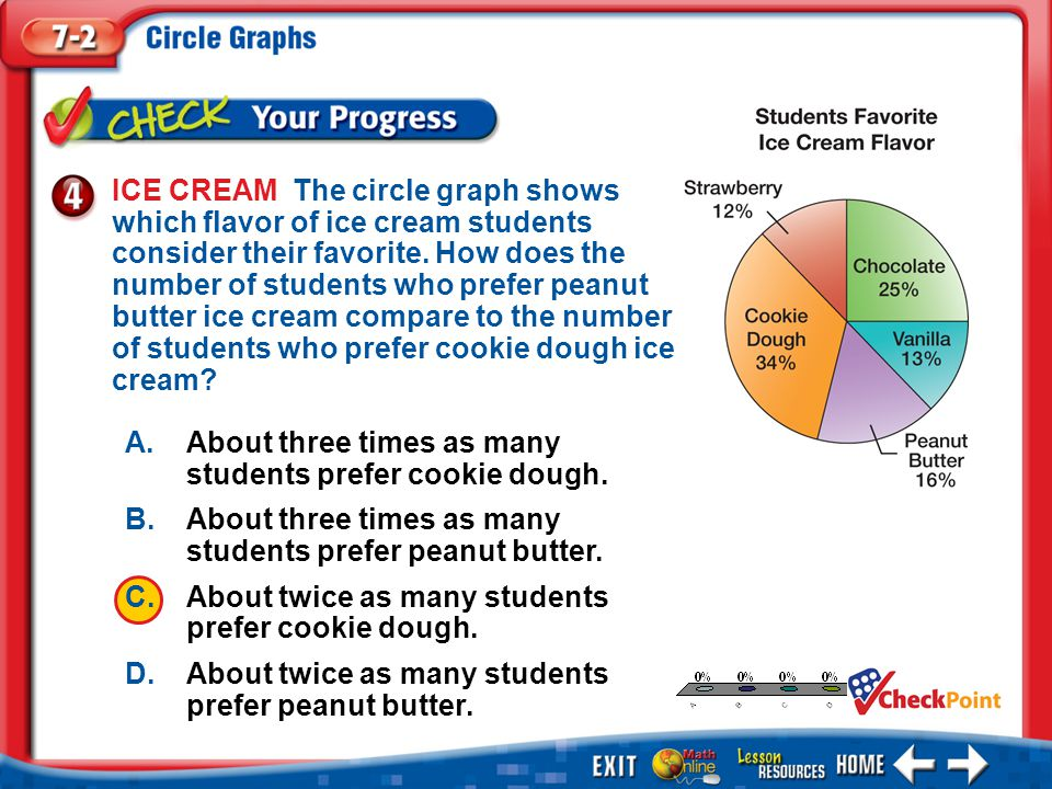 1.A 2.B 3.C 4.D Example 4 A.About three times as many students prefer cookie dough. B.About three times as many students prefer peanut butter. C.About