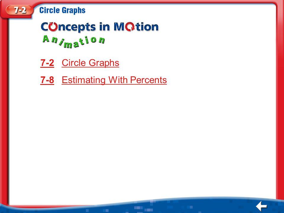 Animation Menu 7-27-2 Circle GraphsCircle Graphs 7-87-8 Estimating With PercentsEstimating With Percents