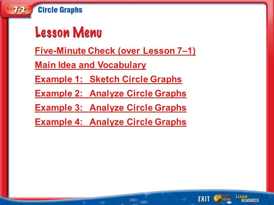 Lesson Menu Five-Minute Check (over Lesson 7–1) Main Idea and Vocabulary Example 1:Sketch Circle Graphs Example 2:Analyze Circle Graphs Example 3:Anal