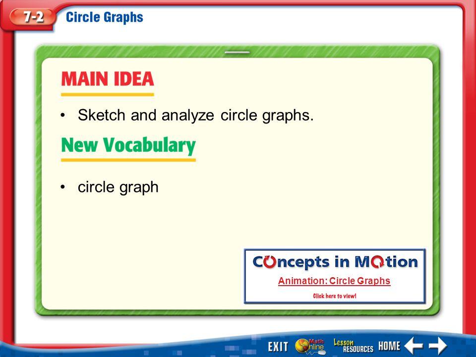Main Idea/Vocabulary circle graph Sketch and analyze circle graphs. Animation: Circle Graphs