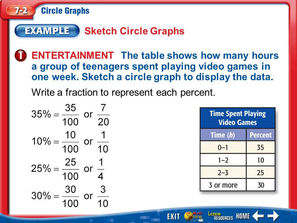 Example 1 Sketch Circle Graphs ENTERTAINMENT The table shows how many hours a group of teenagers spent playing video games in one week.