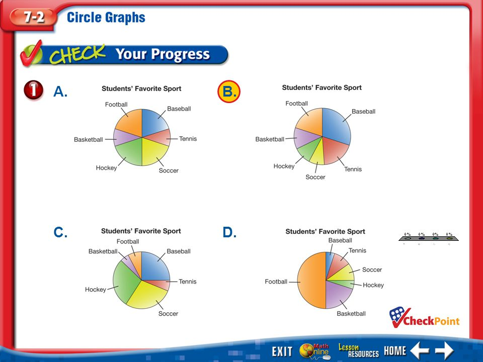 Example 2 Analyze Circle Graphs TRANSPORTATION The circle graph shows which method of transportation students use to get to Martin Luther King, Jr., Middle School.