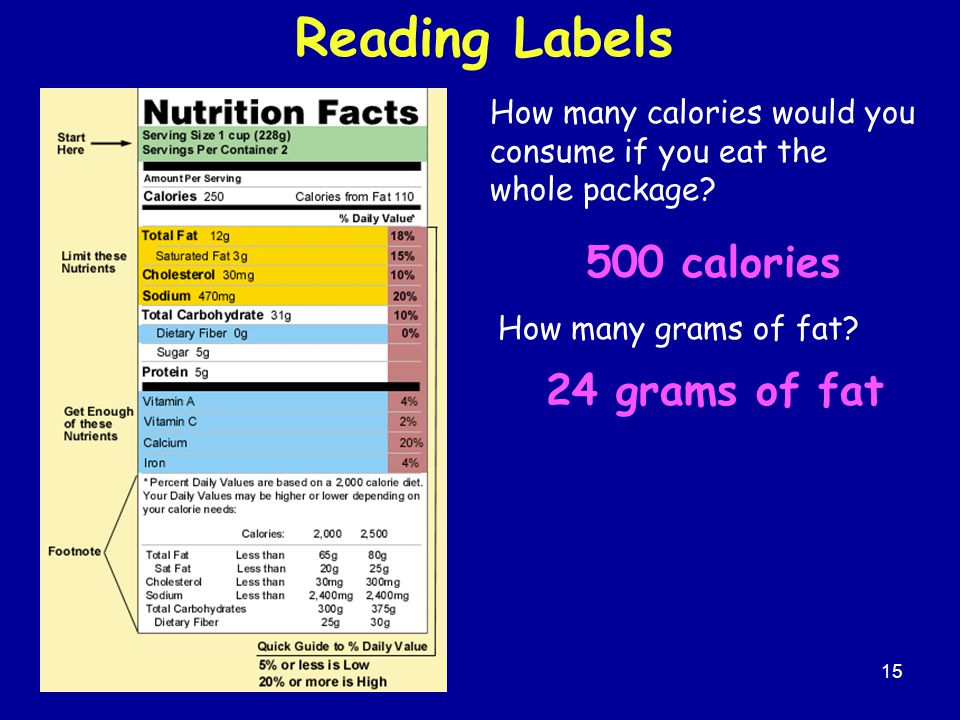 15 Reading Labels How many calories would you consume if you eat the whole package? How many grams of fat? 500 calories 24 grams of fat
