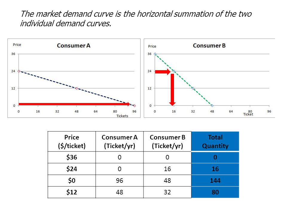 Price ($/ticket) Consumer A (Ticket/yr) Consumer B (Ticket/yr) Total Quantity $36000 $24016 $09648144 $12483280 The market demand curve is the horizon