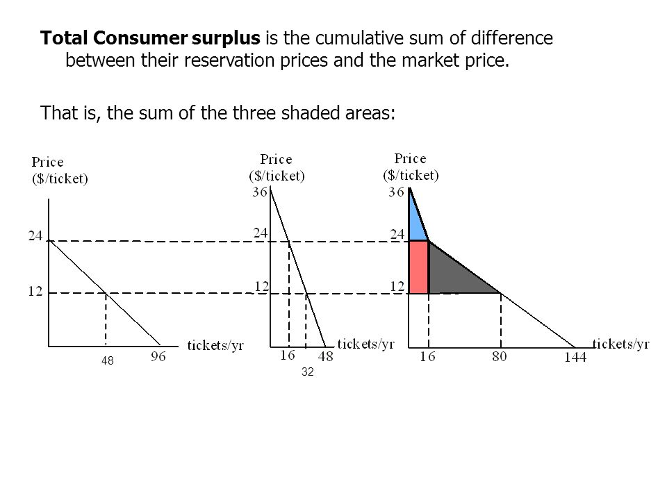 Total Consumer surplus is the cumulative sum of difference between their reservation prices and the market price. That is, the sum of the three shaded