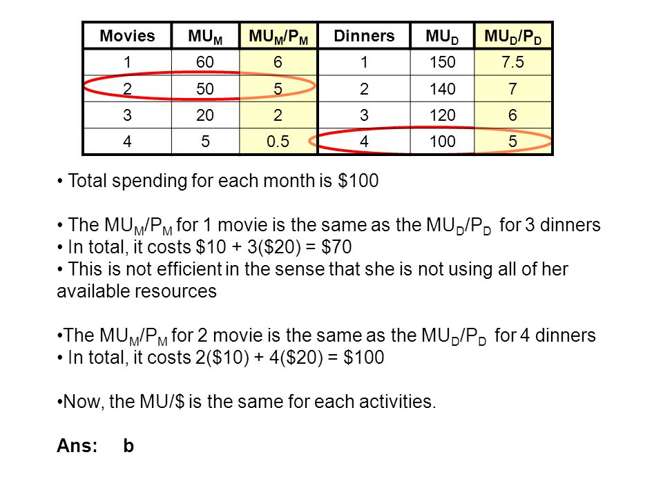 MoviesMU M MU M /P M DinnersMU D MU D /P D 160611507.5 250521407 320231206 450.541005 Total spending for each month is $100 The MU M /P M for 1 movie
