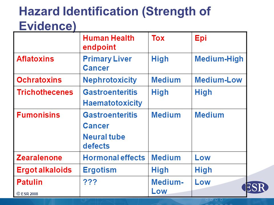 © ESR 2008 Hazard Identification (Strength of Evidence) Human Health endpoint ToxEpi AflatoxinsPrimary Liver Cancer HighMedium-High OchratoxinsNephrotoxicityMediumMedium-Low TrichothecenesGastroenteritis Haematotoxicity High FumonisinsGastroenteritis Cancer Neural tube defects Medium ZearalenoneHormonal effectsMediumLow Ergot alkaloidsErgotismHigh Patulin Medium- Low Low
