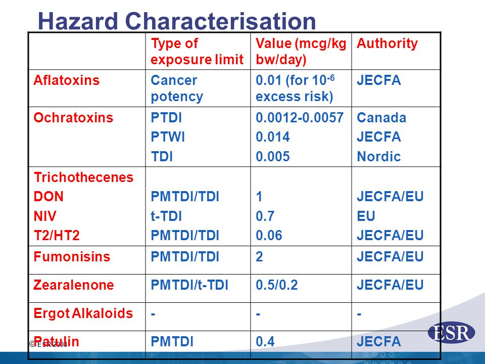 © ESR 2008 Hazard Characterisation Type of exposure limit Value (mcg/kg bw/day) Authority AflatoxinsCancer potency 0.01 (for 10 -6 excess risk) JECFA OchratoxinsPTDI PTWI TDI 0.0012-0.0057 0.014 0.005 Canada JECFA Nordic Trichothecenes DON NIV T2/HT2 PMTDI/TDI t-TDI PMTDI/TDI 1 0.7 0.06 JECFA/EU EU JECFA/EU FumonisinsPMTDI/TDI2JECFA/EU ZearalenonePMTDI/t-TDI0.5/0.2JECFA/EU Ergot Alkaloids--- PatulinPMTDI0.4JECFA