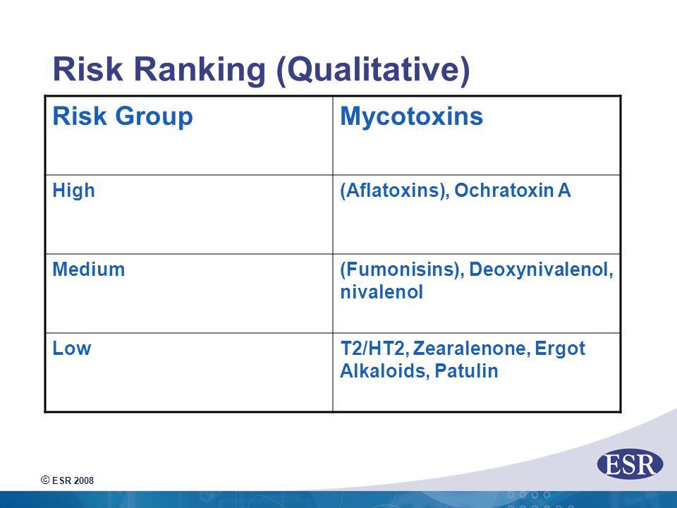 © ESR 2008 Risk Ranking (Qualitative) Risk GroupMycotoxins High(Aflatoxins), Ochratoxin A Medium(Fumonisins), Deoxynivalenol, nivalenol LowT2/HT2, Zearalenone, Ergot Alkaloids, Patulin